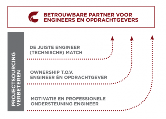 Hoe projectsourcing van engineers verbeteren?